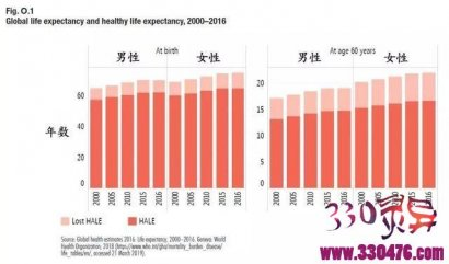 《2019年世界卫生统计》:世卫组织最新发布!男人比女人寿命短的4个原因!