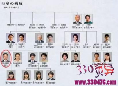 日本天皇家族年薪多少钱?内廷费、宫廷费、皇族费每年分别多少钱?