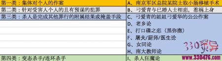 南京1.19南大碎尸案嫌疑人的几种推理(二)